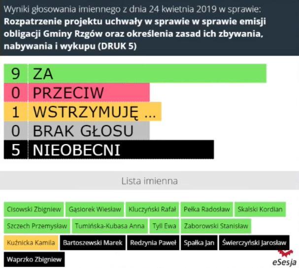 Gmina wyemituje obligacje owartości do24,9 mln zł! Dług Rzgowa może przekroczyć 40 mln zł!