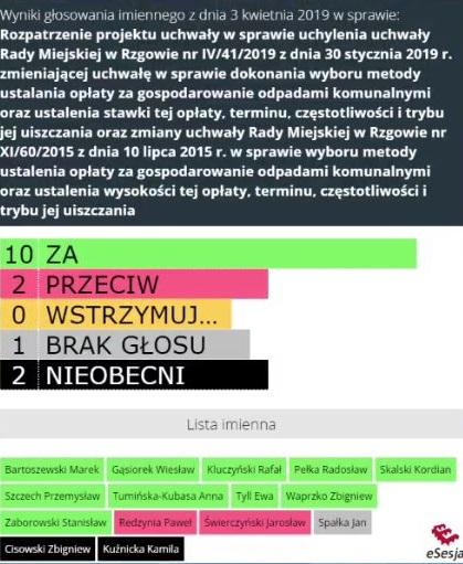 Burmistrz postawił naswoim. Mieszkańcy Rzgowa zapłacą zaśmieci 14 i30 zł/os/m-c